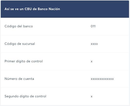 Cómo crear CBU Banco Nación